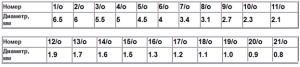 Таблица размеров чешского бисера